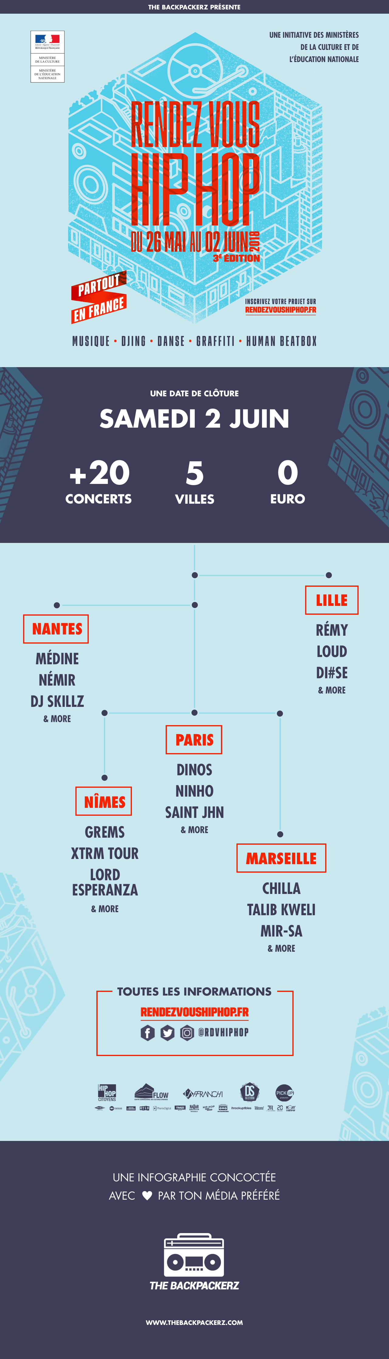 infographie-rendez-vous-hiphop-2018-backpackerz